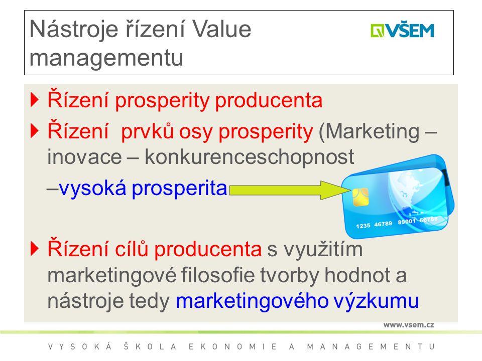 Nástroje řízení Value managementu  Řízení prosperity producenta  Řízení prvků osy prosperity (Marketing – inovace – konkurenceschopnost –vysoká pros