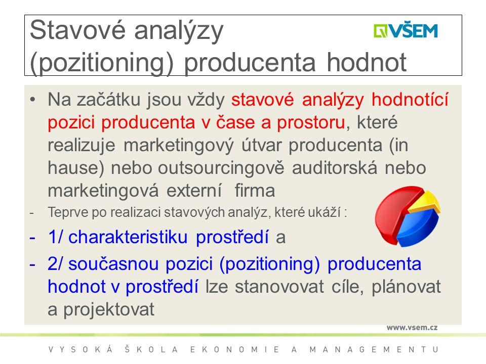 Stavové analýzy (pozitioning) producenta hodnot Na začátku jsou vždy stavové analýzy hodnotící pozici producenta v čase a prostoru, které realizuje marketingový útvar producenta (in hause) nebo outsourcingově auditorská nebo marketingová externí firma -Teprve po realizaci stavových analýz, které ukáží : -1/ charakteristiku prostředí a -2/ současnou pozici (pozitioning) producenta hodnot v prostředí lze stanovovat cíle, plánovat a projektovat