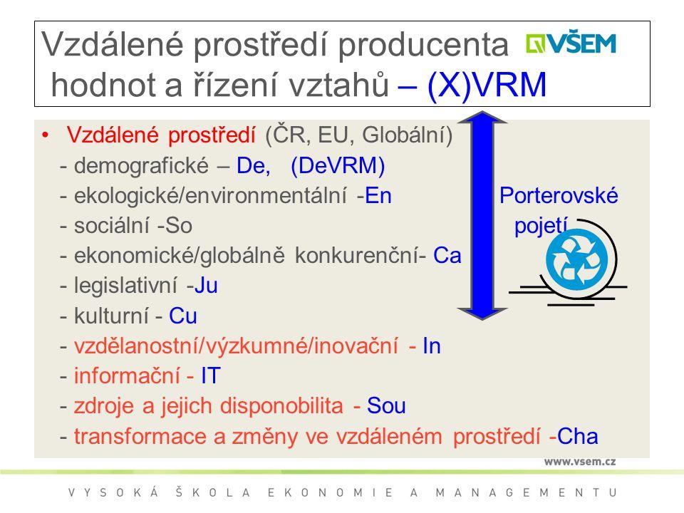 Vzdálené prostředí producenta hodnot a řízení vztahů – (X)VRM Vzdálené prostředí (ČR, EU, Globální) - demografické – De, (DeVRM) - ekologické/environmentální -En Porterovské - sociální -So pojetí - ekonomické/globálně konkurenční- Ca - legislativní -Ju - kulturní - Cu - vzdělanostní/výzkumné/inovační - In - informační - IT - zdroje a jejich disponobilita - Sou - transformace a změny ve vzdáleném prostředí -Cha