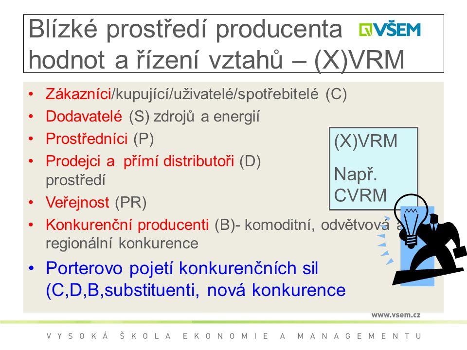Blízké prostředí producenta hodnot a řízení vztahů – (X)VRM Zákazníci/kupující/uživatelé/spotřebitelé (C) Dodavatelé (S) zdrojů a energií Prostředníci (P) Prodejci a přímí distributoři (D) prostředí Veřejnost (PR) Konkurenční producenti (B)- komoditní, odvětvová a regionální konkurence Porterovo pojetí konkurenčních sil (C,D,B,substituenti, nová konkurence (X)VRM Např.