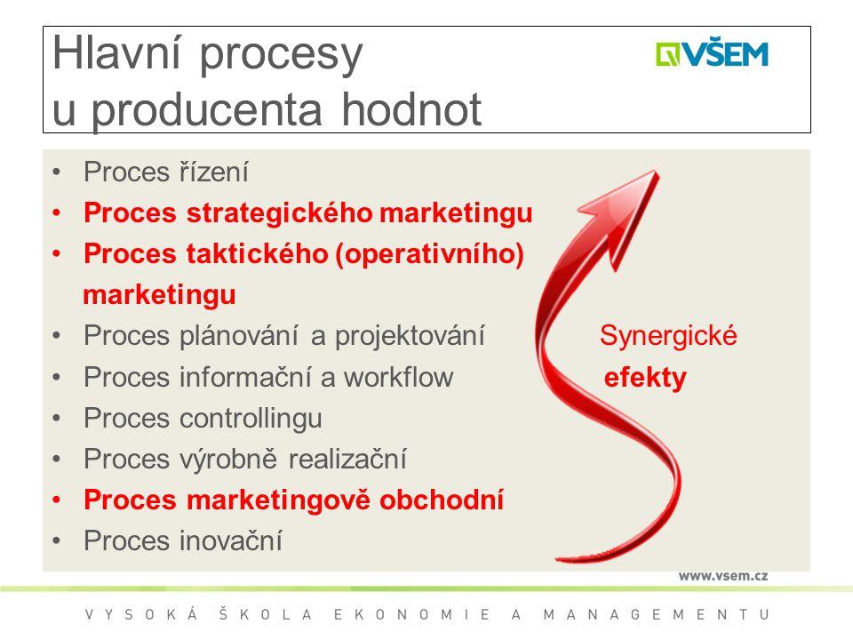 Hlavní procesy u producenta hodnot Proces řízení Proces strategického marketingu Proces taktického (operativního) marketingu Proces plánování a projektování Synergické Proces informační a workflow efekty Proces controllingu Proces výrobně realizační Proces marketingově obchodní Proces inovační