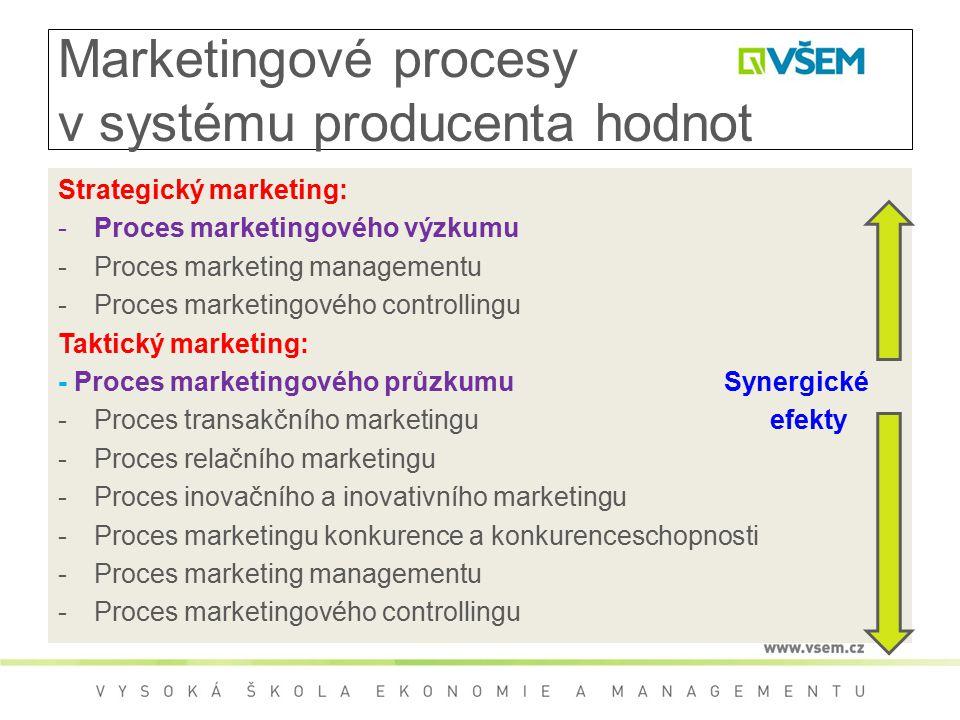 Marketingové procesy v systému producenta hodnot Strategický marketing: -Proces marketingového výzkumu -Proces marketing managementu -Proces marketingového controllingu Taktický marketing: - Proces marketingového průzkumu Synergické -Proces transakčního marketingu efekty -Proces relačního marketingu -Proces inovačního a inovativního marketingu -Proces marketingu konkurence a konkurenceschopnosti -Proces marketing managementu -Proces marketingového controllingu