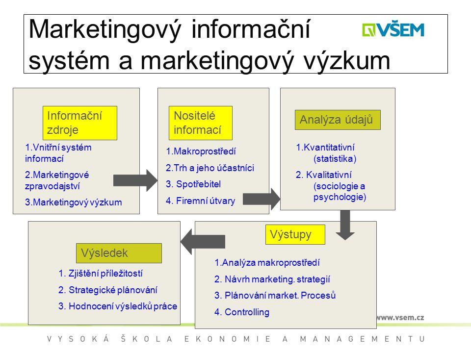 Marketingový informační systém a marketingový výzkum Informační zdroje 1.Vnitřní systém informací 2.Marketingové zpravodajství 3.Marketingový výzkum Nositelé informací 1.Makroprostředí 2.Trh a jeho účastníci 3.