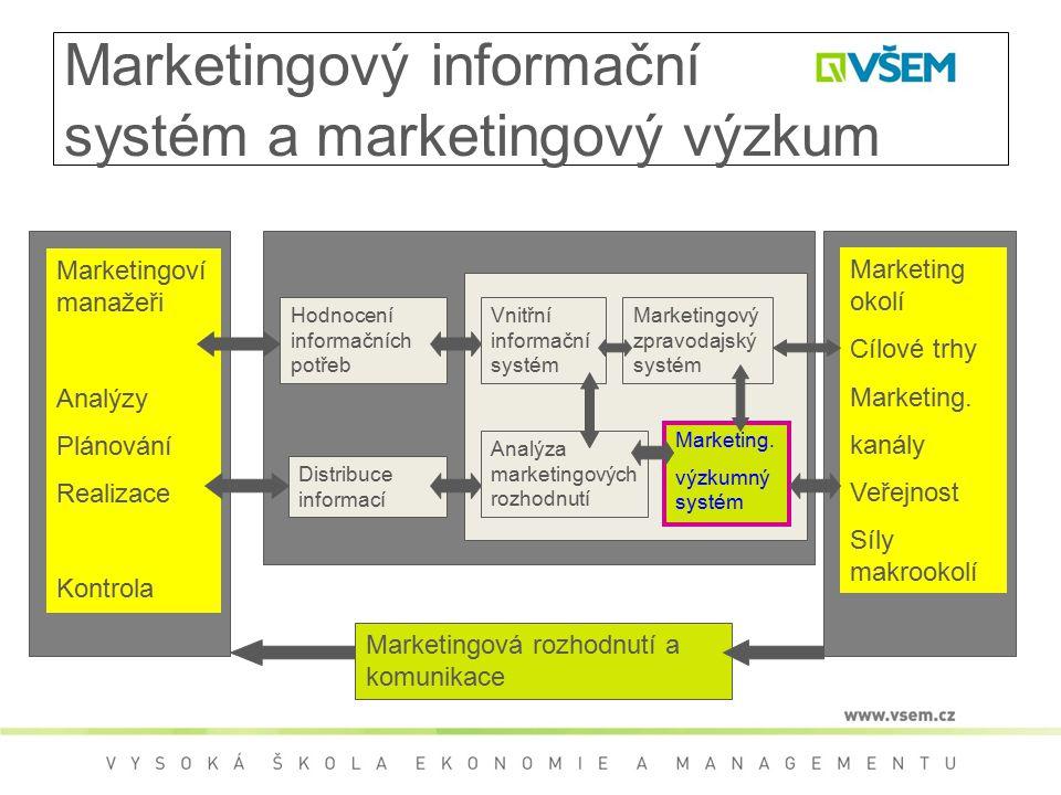 Marketingový informační systém a marketingový výzkum Marketingoví manažeři Analýzy Plánování Realizace Kontrola Hodnocení informačních potřeb Distribuce informací Vnitřní informační systém Analýza marketingových rozhodnutí Marketingový zpravodajský systém Marketing.