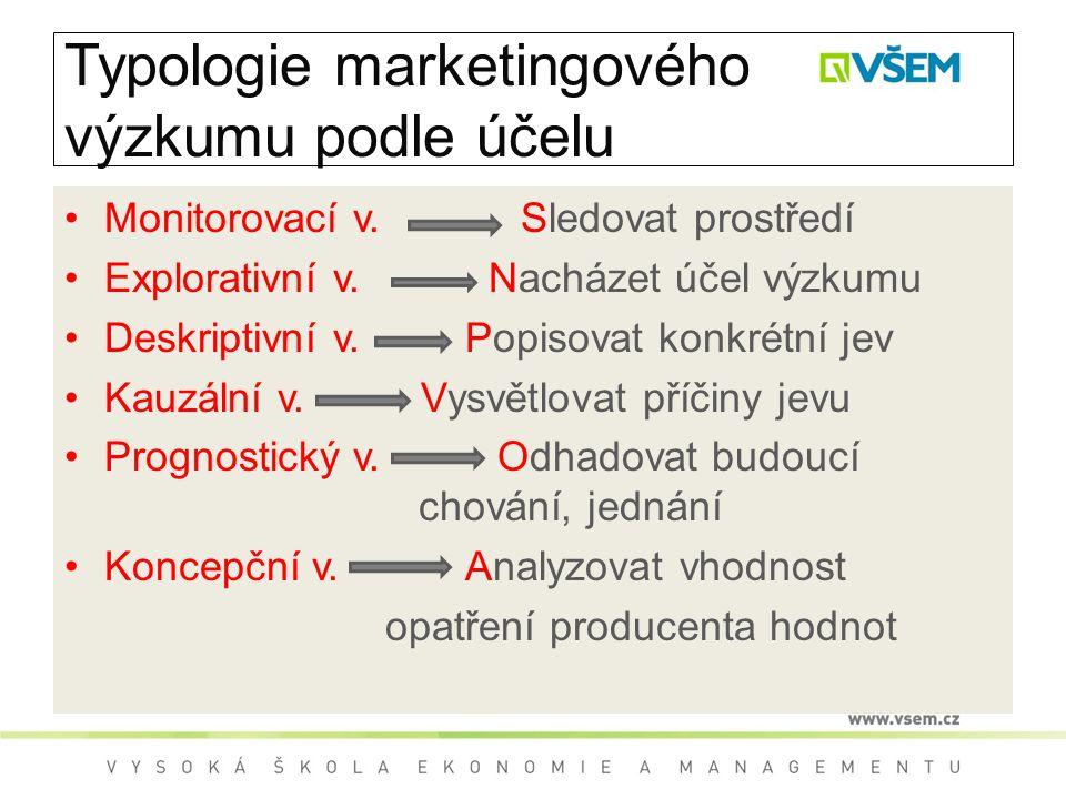 Typologie marketingového výzkumu podle účelu Monitorovací v. Sledovat prostředí Explorativní v. Nacházet účel výzkumu Deskriptivní v. Popisovat konkré