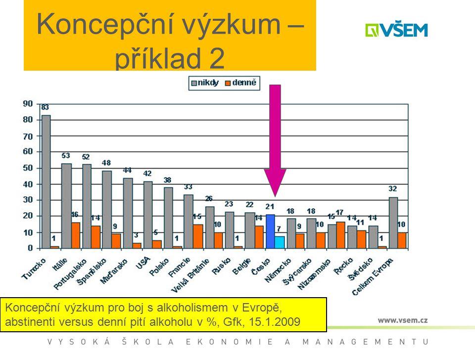 Koncepční výzkum – příklad 2 Koncepční výzkum pro boj s alkoholismem v Evropě, abstinenti versus denní pití alkoholu v %, Gfk, 15.1.2009