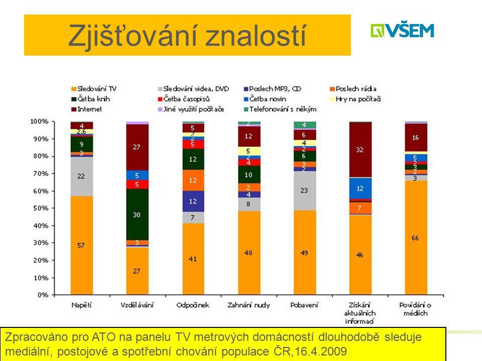 Zjišťování znalostí Zpracováno pro ATO na panelu TV metrových domácností dlouhodobě sleduje mediální, postojové a spotřební chování populace ČR,16.4.2009