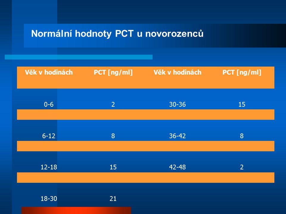 Normální hodnoty PCT u novorozenců Věk v hodináchPCT [ng/ml]Věk v hodináchPCT [ng/ml] 0-6230-3615 6-12836-428 12-181542-482 18-3021