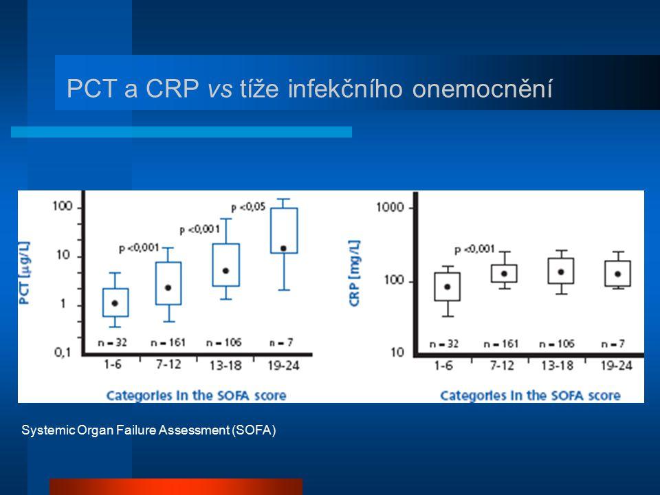 PCT a CRP vs tíže infekčního onemocnění Systemic Organ Failure Assessment (SOFA)