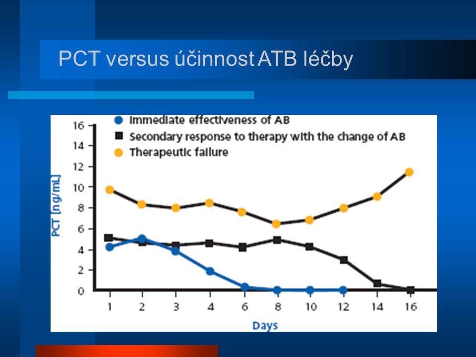 PCT versus účinnost ATB léčby
