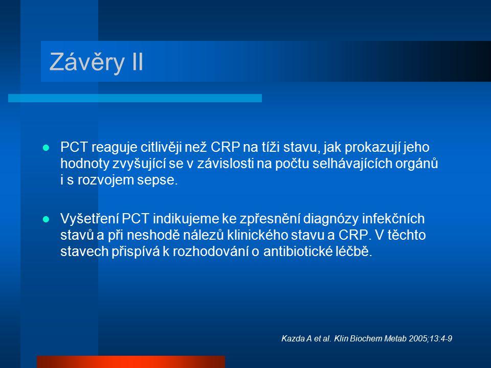 Závěry II PCT reaguje citlivěji než CRP na tíži stavu, jak prokazují jeho hodnoty zvyšující se v závislosti na počtu selhávajících orgánů i s rozvojem