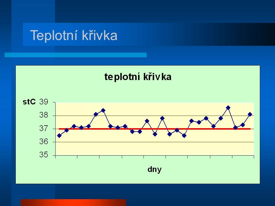 Teplotní křivka