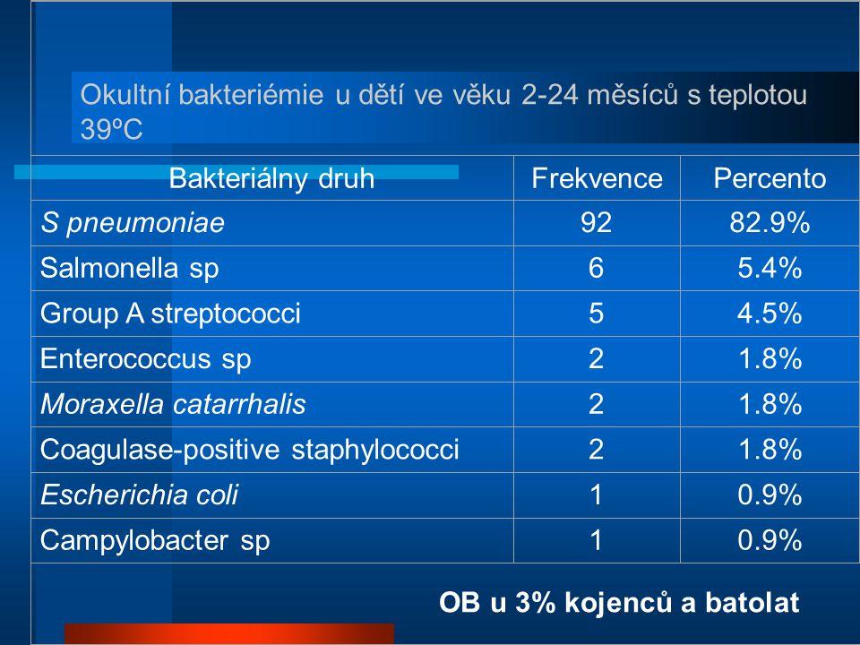 Bakteriálny druhFrekvencePercento S pneumoniae9282.9% Salmonella sp65.4% Group A streptococci54.5% Enterococcus sp21.8% Moraxella catarrhalis21.8% Coa