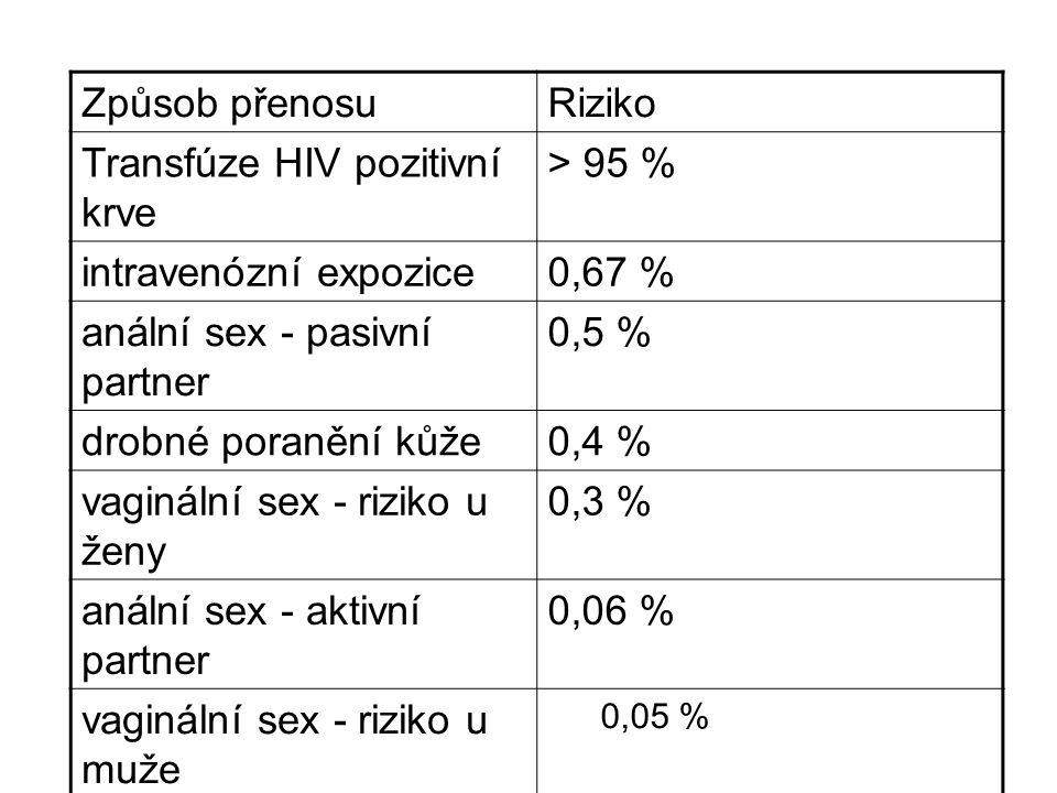 Způsob přenosuRiziko Transfúze HIV pozitivní krve > 95 % intravenózní expozice0,67 % anální sex - pasivní partner 0,5 % drobné poranění kůže0,4 % vaginální sex - riziko u ženy 0,3 % anální sex - aktivní partner 0,06 % vaginální sex - riziko u muže 0,05 %