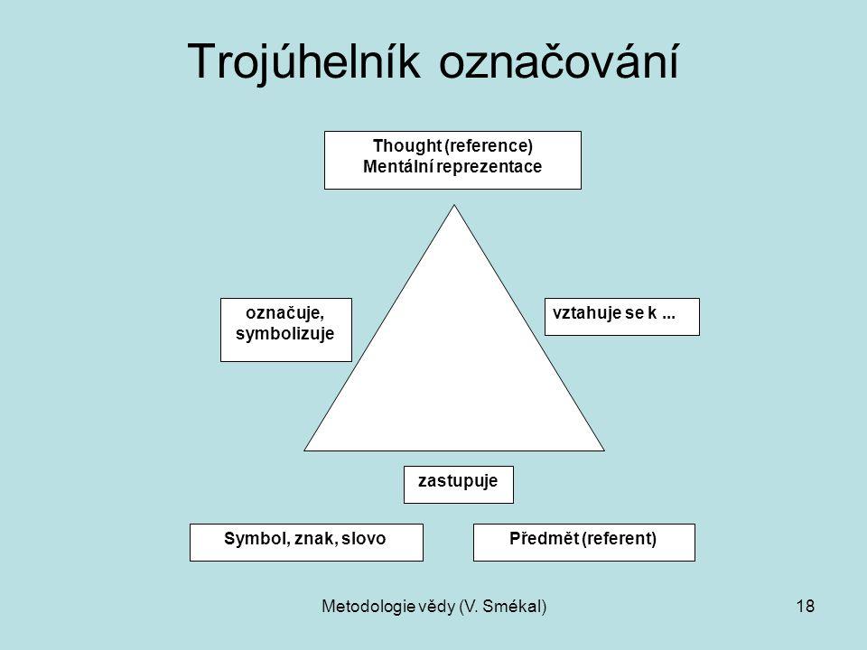 Metodologie vědy (V. Smékal)18 Trojúhelník označování Thought (reference) Mentální reprezentace Symbol, znak, slovoPředmět (referent) označuje, symbol