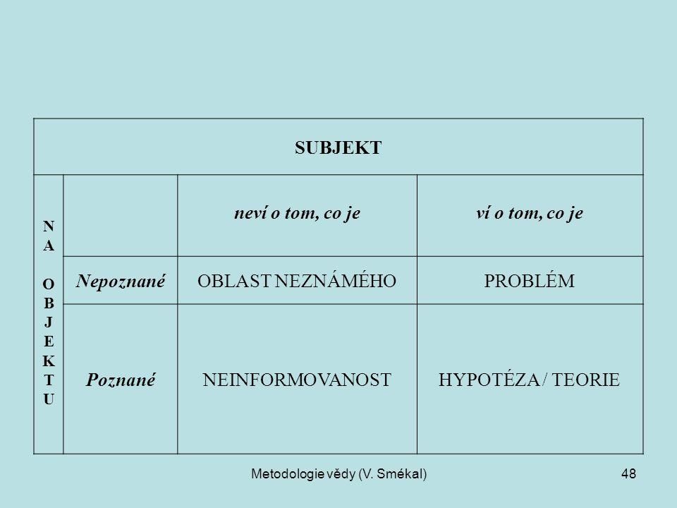 Metodologie vědy (V. Smékal)48 SUBJEKT NAOBJEKTUNAOBJEKTU neví o tom, co jeví o tom, co je NepoznanéOBLAST NEZNÁMÉHOPROBLÉM PoznanéNEINFORMOVANOSTHYPO