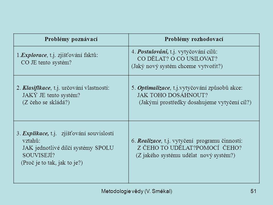 Metodologie vědy (V. Smékal)51 Problémy poznávacíProblémy rozhodovací 1.Explorace, t.j. zjišťování faktů: CO JE tento systém? 4. Postulování, t.j. vyt