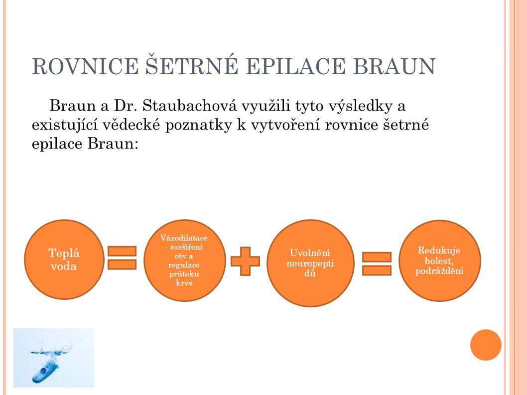 ROVNICE ŠETRNÉ EPILACE BRAUN Braun a Dr. Staubachová využili tyto výsledky a existující vědecké poznatky k vytvoření rovnice šetrné epilace Braun: Tep