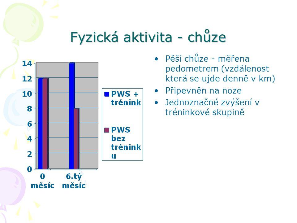 Fyzická aktivita - chůze Pěší chůze - měřena pedometrem (vzdálenost která se ujde denně v km) Připevněn na noze Jednoznačné zvýšení v tréninkové skupi