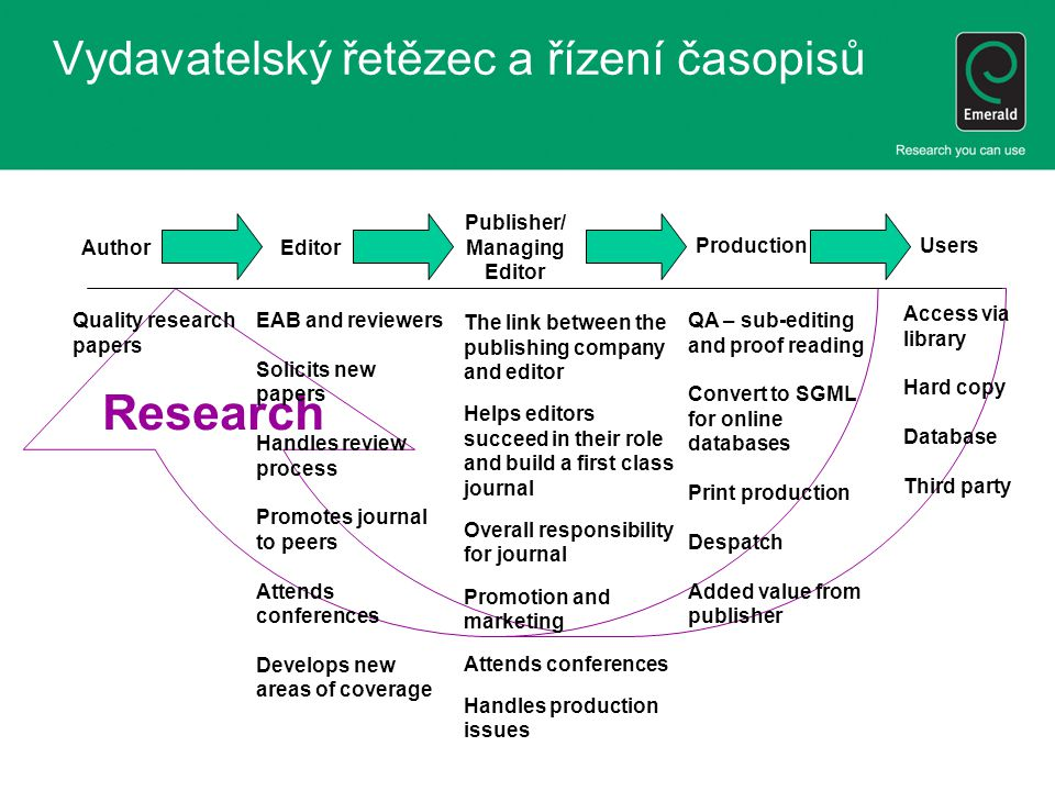 Research Vydavatelský řetězec a řízení časopisů AuthorEditor Publisher/ Managing Editor ProductionUsers Quality research papers EAB and reviewers Solicits new papers Handles review process Promotes journal to peers Attends conferences Develops new areas of coverage The link between the publishing company and editor Helps editors succeed in their role and build a first class journal Overall responsibility for journal Promotion and marketing Attends conferences Handles production issues QA – sub-editing and proof reading Convert to SGML for online databases Print production Despatch Added value from publisher Access via library Hard copy Database Third party