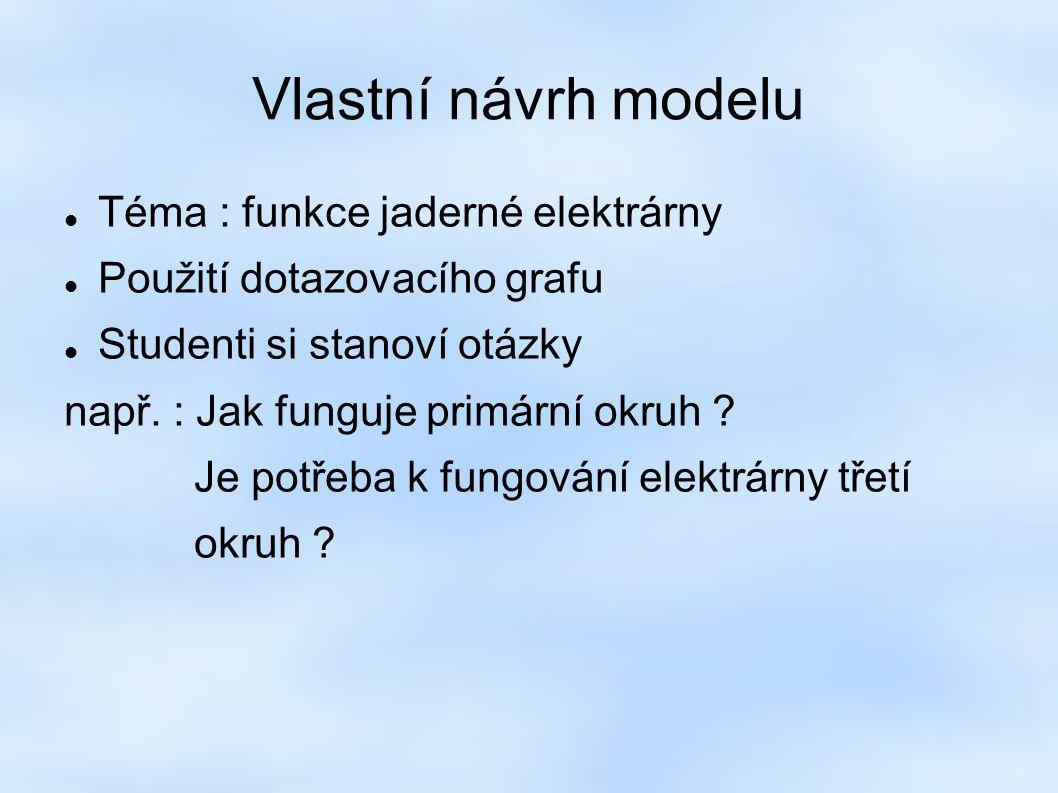 Vlastní návrh modelu Téma : funkce jaderné elektrárny Použití dotazovacího grafu Studenti si stanoví otázky např.