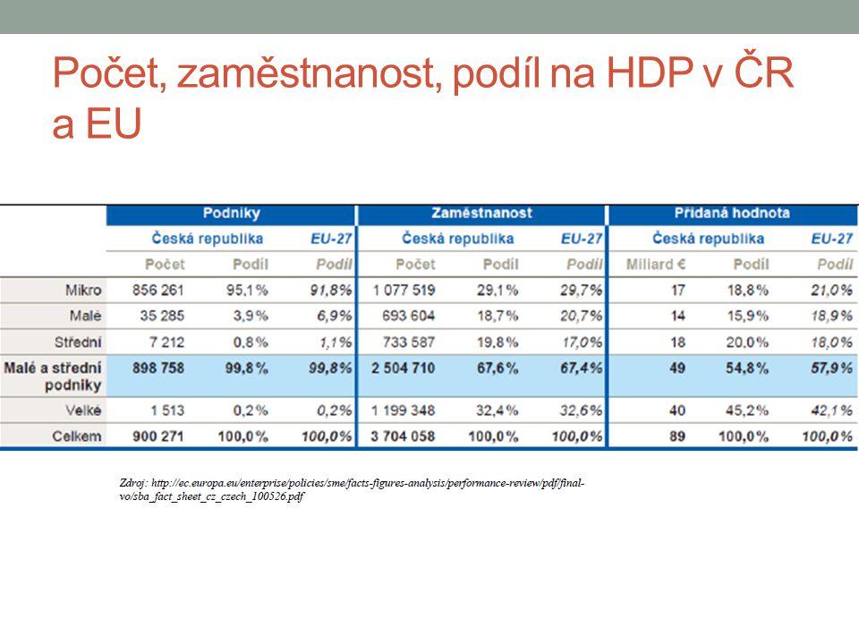 Počet, zaměstnanost, podíl na HDP v ČR a EU