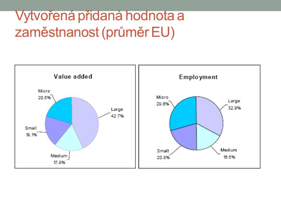 Vytvořená přidaná hodnota a zaměstnanost (průměr EU)