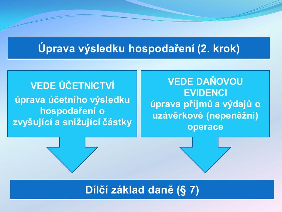 Úprava výsledku hospodaření (2. krok) VEDE ÚČETNICTVÍ úprava účetního výsledku hospodaření o zvyšující a snižující částky Dílčí základ daně (§ 7) VEDE