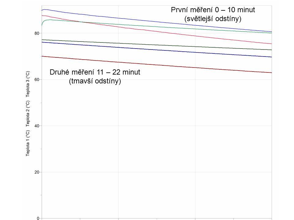 První měření 0 – 10 minut (světlejší odstíny) Druhé měření 11 – 22 minut (tmavší odstíny)