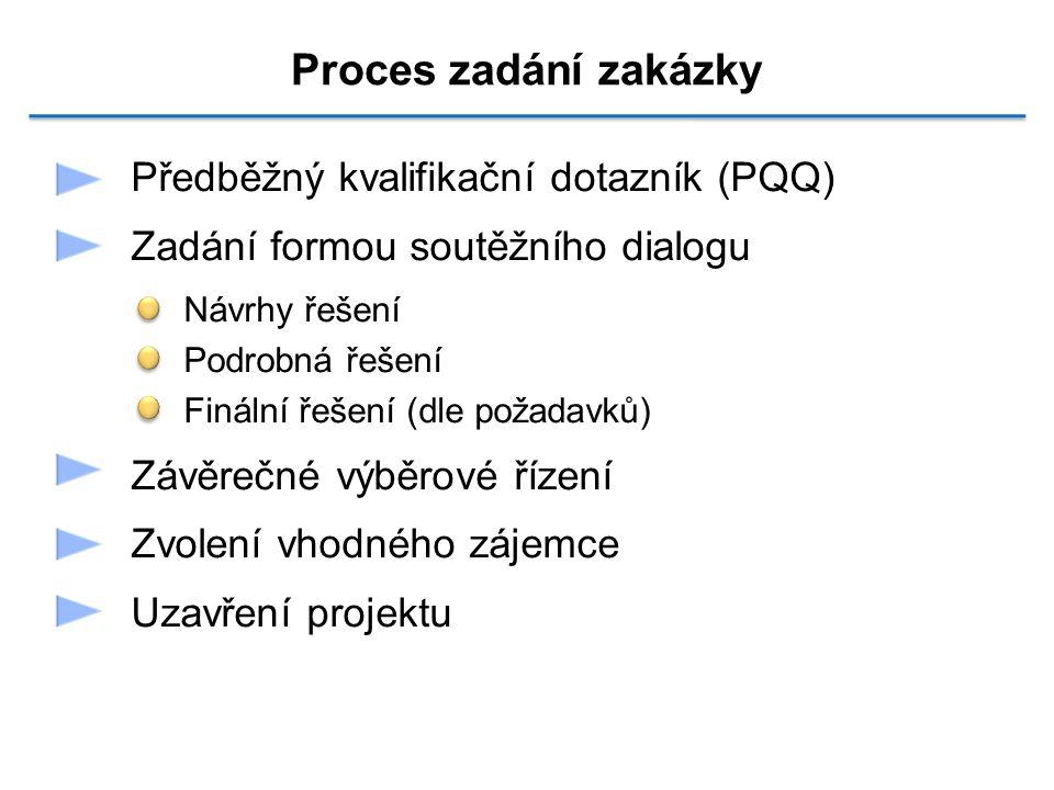 Předběžný kvalifikační dotazník (PQQ) Zadání formou soutěžního dialogu Návrhy řešení Podrobná řešení Finální řešení (dle požadavků) Závěrečné výběrové