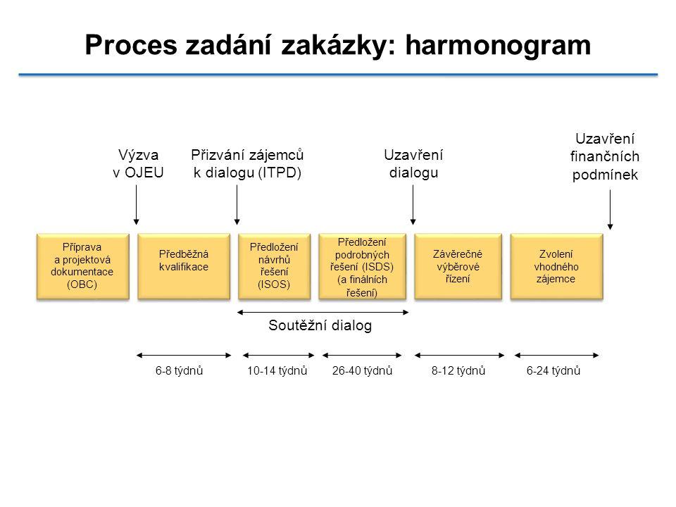 Proces zadání zakázky: harmonogram Uzavření finančních podmínek Výzva v OJEU Přizvání zájemců k dialogu (ITPD) Uzavření dialogu Soutěžní dialog 6-8 tý