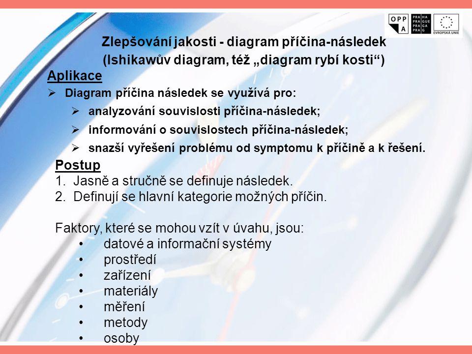 """Zlepšování jakosti - diagram příčina-následek (Ishikawův diagram, též """"diagram rybí kosti ) Aplikace  Diagram příčina následek se využívá pro:  analyzování souvislosti příčina-následek;  informování o souvislostech příčina-následek;  snazší vyřešení problému od symptomu k příčině a k řešení."""