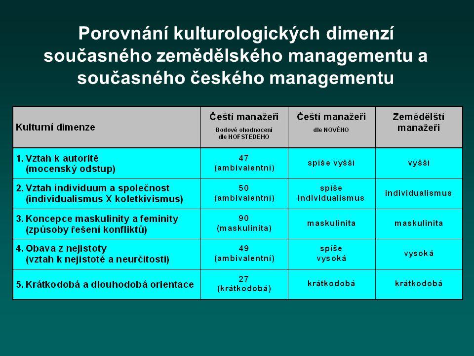 Porovnání kulturologických dimenzí současného zemědělského managementu a současného českého managementu