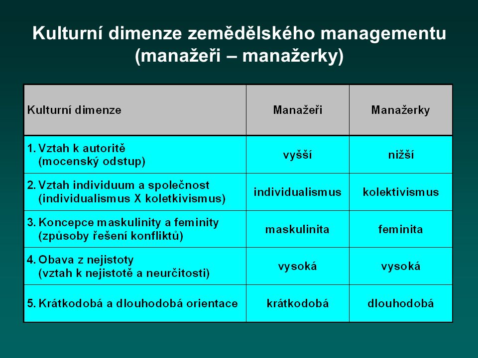 Kulturní dimenze zemědělského managementu (manažeři – manažerky)