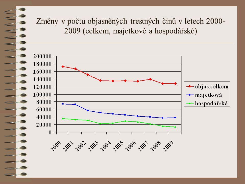 Změny v počtu objasněných trestných činů v letech 2000- 2009 (celkem, majetkové a hospodářské)