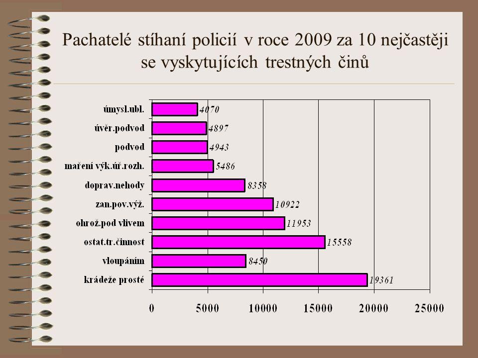 Pachatelé stíhaní policií v roce 2009 za 10 nejčastěji se vyskytujících trestných činů