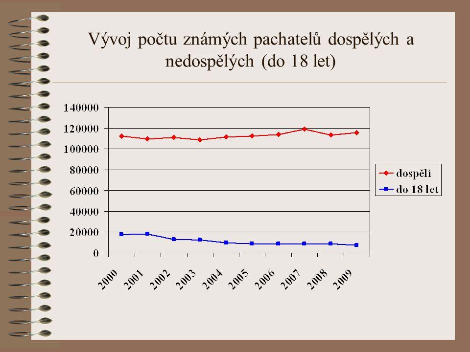 Vývoj počtu známých pachatelů dospělých a nedospělých (do 18 let)