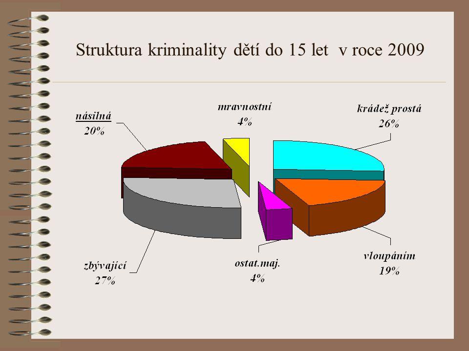 Struktura kriminality dětí do 15 let v roce 2009