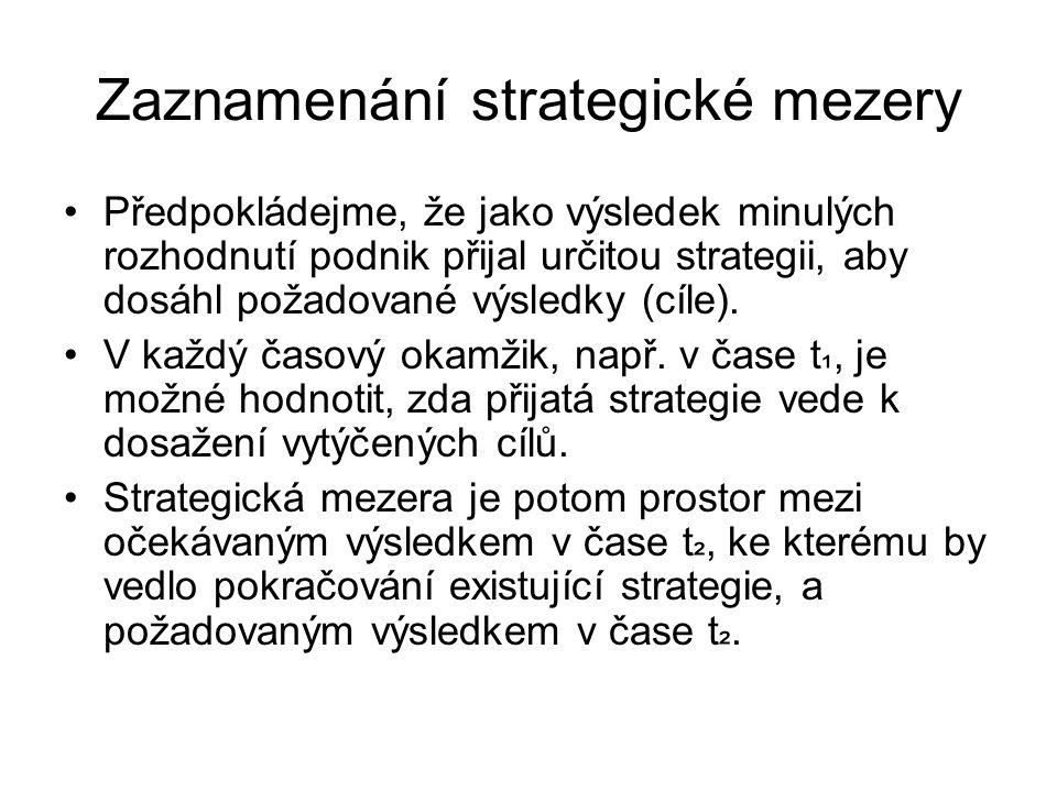 Konkrétní případ analýzy strategické mezery lze poukázat na vývoji ukazatele ROI.