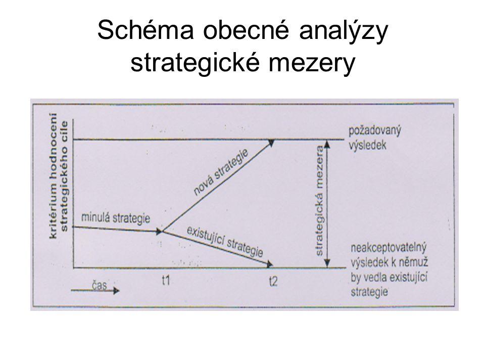 Komentář ke schématu Situaci znázorněnou pomocí schématu lze interpretovat následovně: Ze schématu vyplývá, že minulá a stávající strategie vedly k dosahování hodnoty ROI okolo 7% a analýza budoucího vývoje (uskutečněná v čase t ¹ ) hovoří o tom, že by hodnota ukazatele ROI dále klesala.