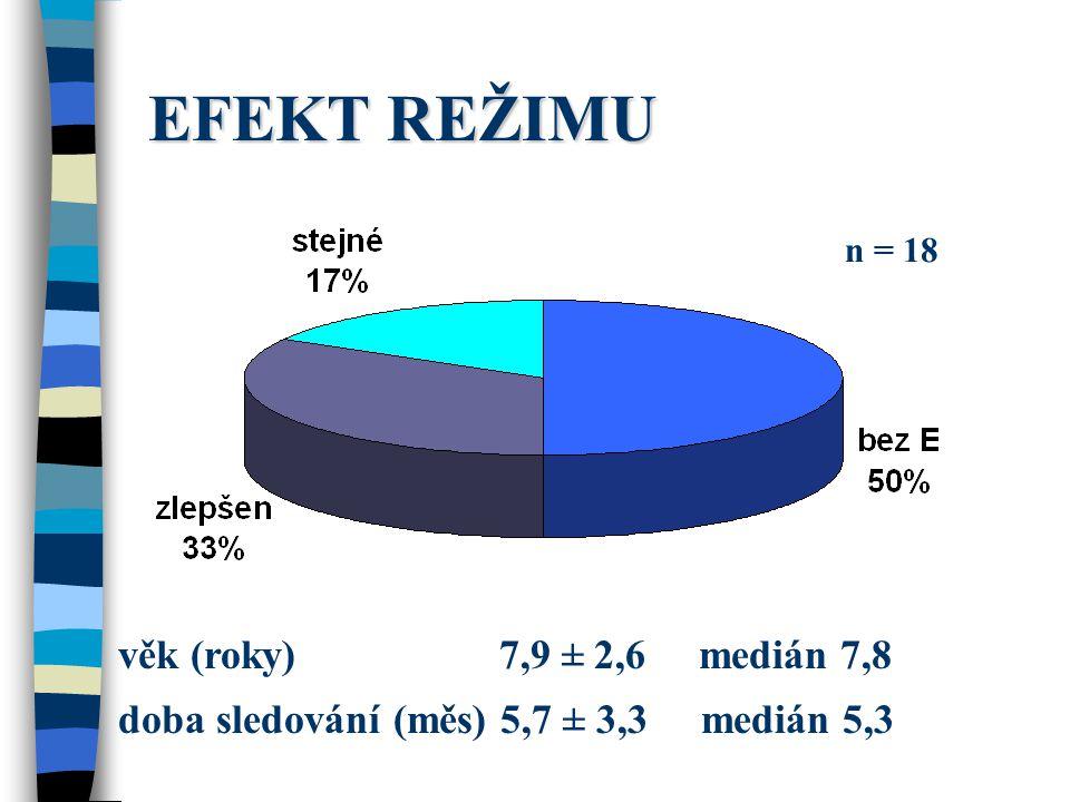 EFEKT REŽIMU věk (roky) 7,9 ± 2,6 medián 7,8 doba sledování (měs) 5,7 ± 3,3 medián 5,3 n = 18