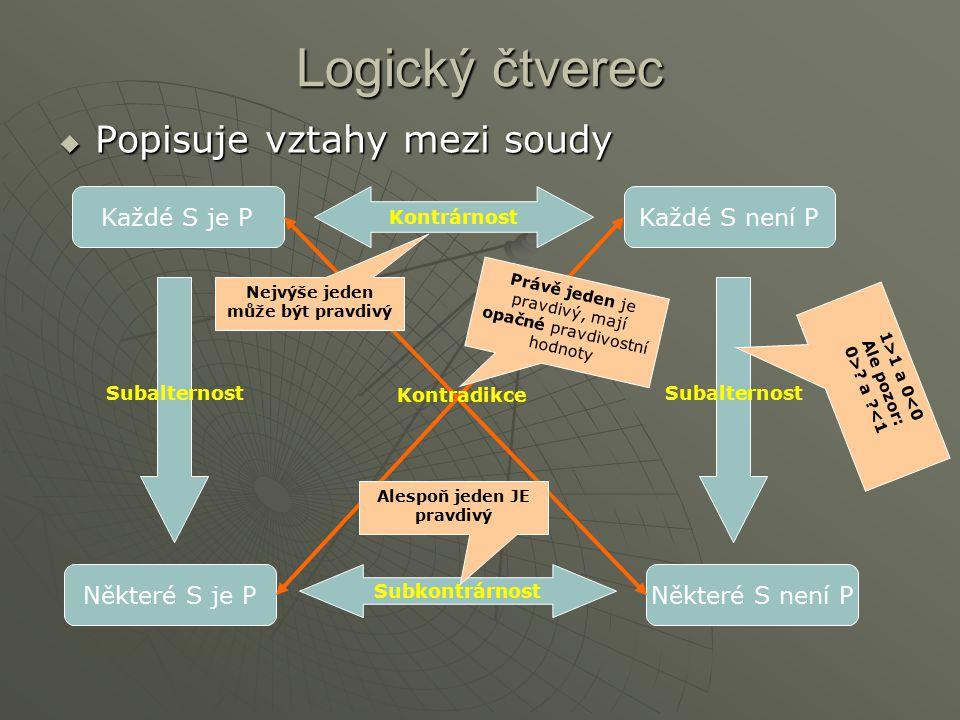 Logický čtverec  Popisuje vztahy mezi soudy Každé S je PKaždé S není P Některé S je PNěkteré S není P Kontrárnost Subkontrárnost Subalternost Kontrad
