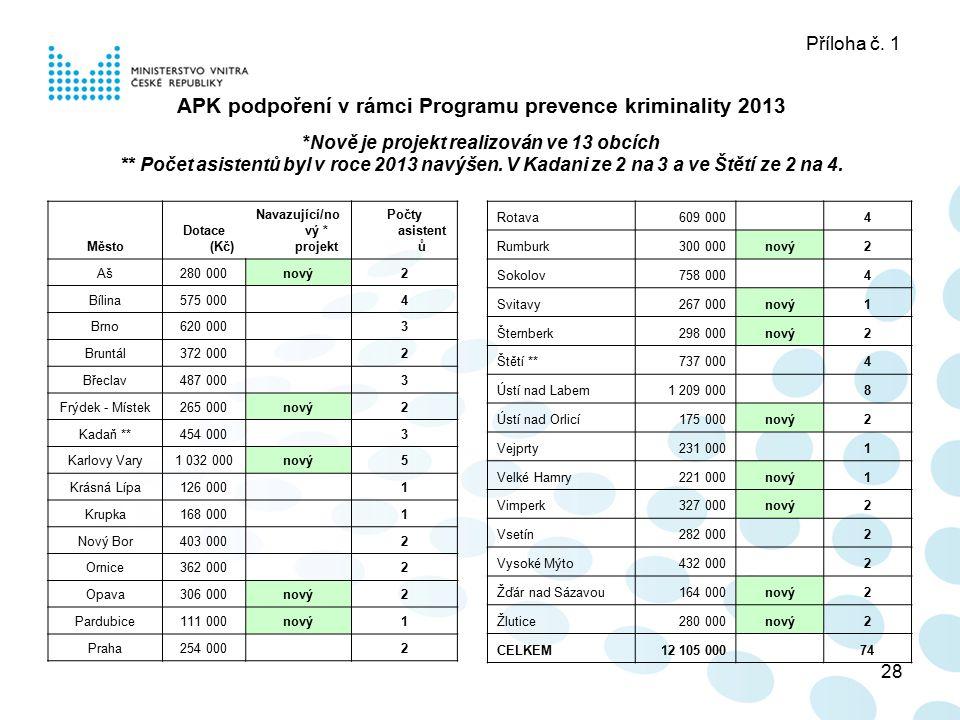28 Příloha č. 1 APK podpoření v rámci Programu prevence kriminality 2013 *Nově je projekt realizován ve 13 obcích ** Počet asistentů byl v roce 2013 n