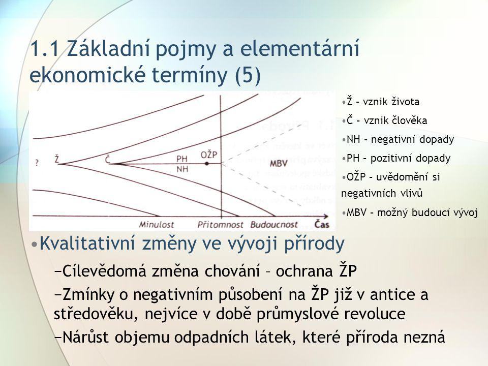 1.1 Základní pojmy a elementární ekonomické termíny (5) Kvalitativní změny ve vývoji přírody −Cílevědomá změna chování – ochrana ŽP −Zmínky o negativn