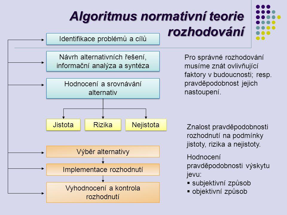 Algoritmus normativní teorie rozhodování Identifikace problémů a cílů Návrh alternativních řešení, informační analýza a syntéza Hodnocení a srovnávání