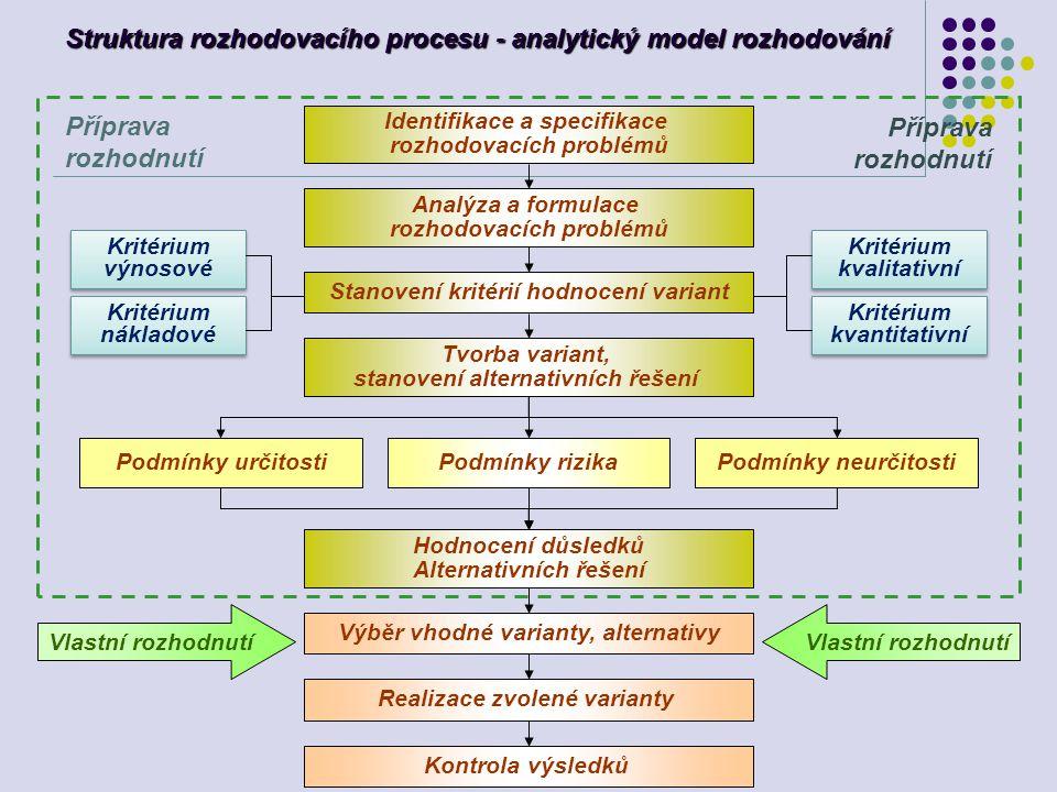 Struktura rozhodovacího procesu - analytický model rozhodování Identifikace a specifikace rozhodovacích problémů Analýza a formulace rozhodovacích pro