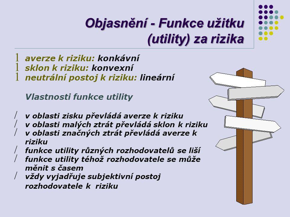 Objasnění - Funkce užitku (utility) za rizika 1 averze k riziku: konkávní 1 sklon k riziku: konvexní 1 neutrální postoj k riziku: lineární Vlastnosti