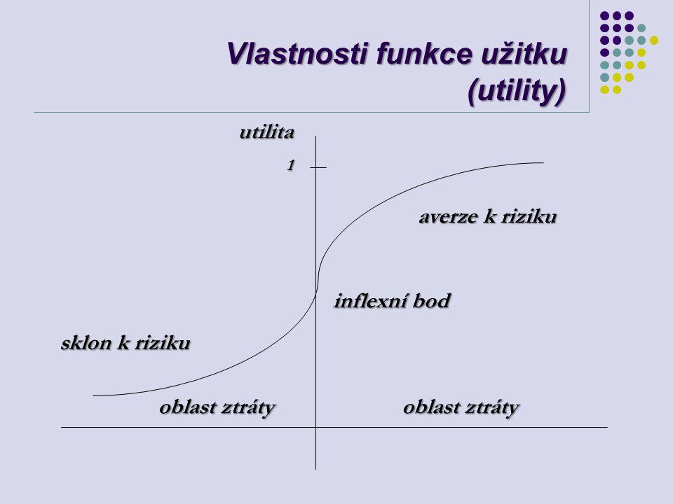 Vlastnosti funkce užitku (utility) oblast ztráty averze k riziku sklon k riziku inflexní bod utilita1