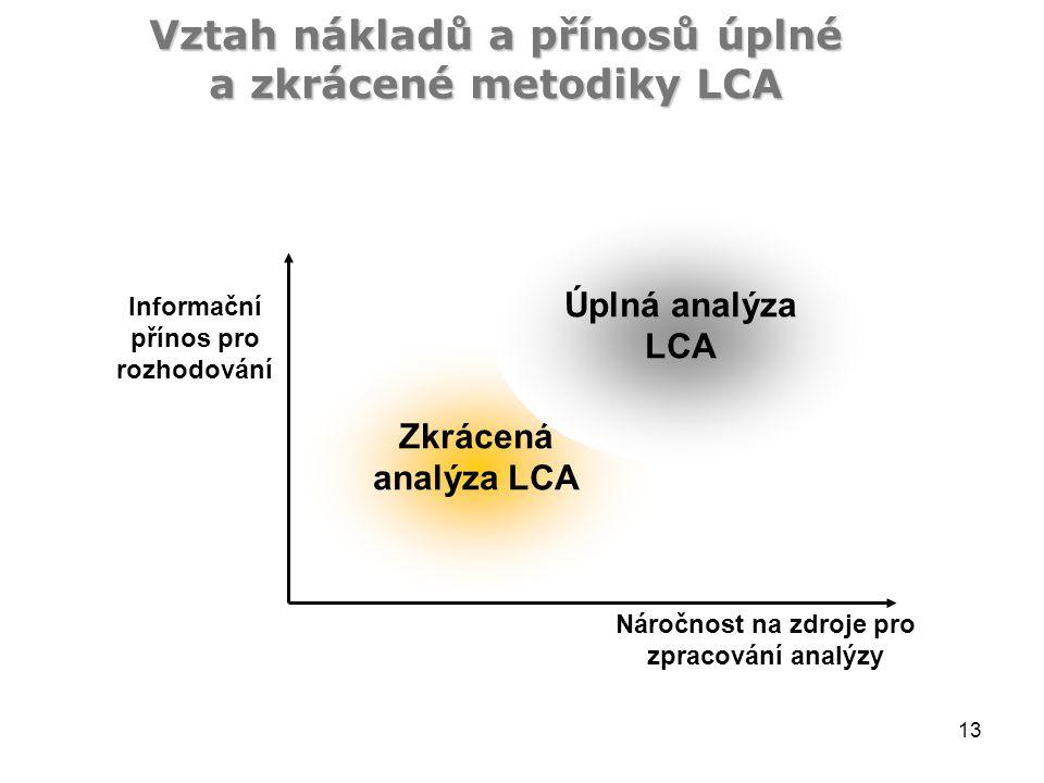13 Vztah nákladů a přínosů úplné a zkrácené metodiky LCA Informační přínos pro rozhodování Zkrácená analýza LCA Úplná analýza LCA Náročnost na zdroje pro zpracování analýzy