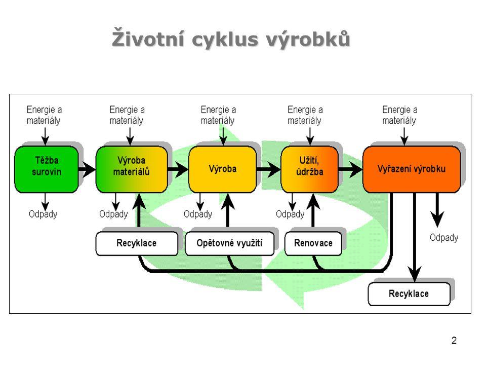 2 Životní cyklus výrobků